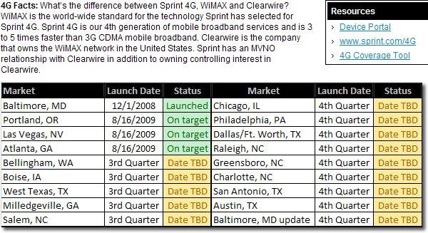 WiMax launch roadmap
