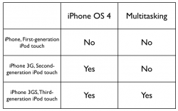 iPhone OS 4.0 Feature Breakdown, iPhone 3G to Get Overclock?
