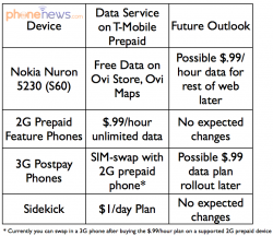 T-Mobile's Prepaid Data Reinvention: A Clear Work In Progress