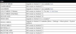 Select Motorola Android Phones to Remain at Android Cupcake and Éclair