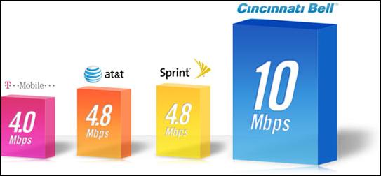 Cincinnati Bell 4G speed comparison chart