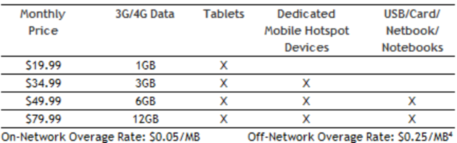 Sprint Data Rates