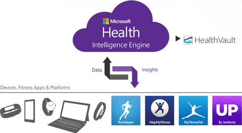 Microsoft_Health_Chart